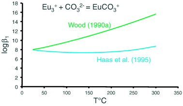 Hydrothermal transport, deposition, and fractionation of the REE