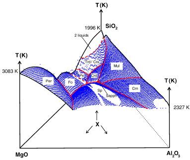 The System Mgo Al2o3 Sio2 Under Pressure A Computational Study Of