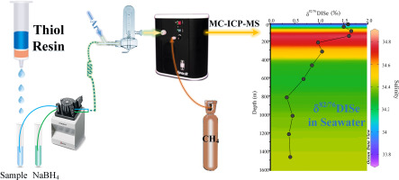 Precise selenium isotope measurement in seawater by carbon