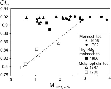 Volatile concentrations in olivine-hosted melt inclusions ... on