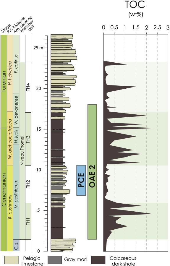 Oscillating Redox Conditions In The Vocontian Basin Se