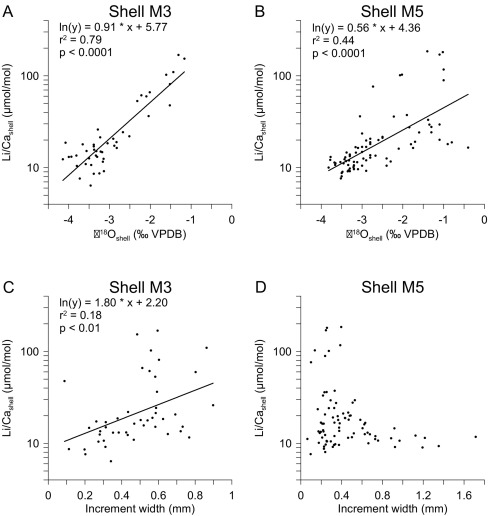 Paired Li/Ca and δ18O peaks in bivalve ss from the Gulf ... on