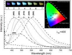tunable luminescence and white light
