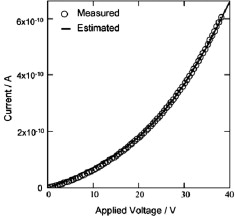 Electrical conductivity measurement of silicon wire prepared by CVD ...