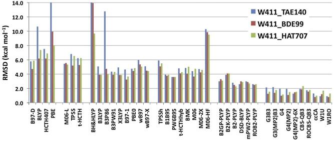 W4-11: A high-confidence benchmark dataset for computational