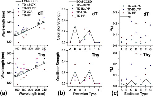 The quantified NTO analysis for the electronic excitations