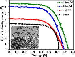 Gd-doped BiFeO3 nanoparticles – A novel material for highly