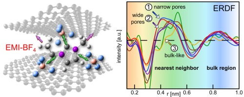 Pore-size dependent effects on structure and vibrations of 1
