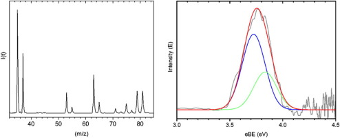 Anion Photoelectron Spectroscopy And Ccsd T Calculations Of The Cl N2 Complex Sciencedirect