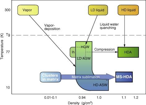Matrix Sublimation Method For The Formation Of High Density