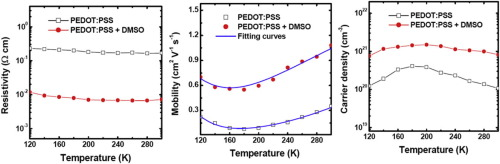 Changing electrical properties of PEDOT:PSS by incorporating with