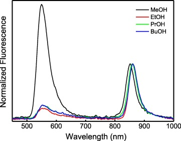 Solvent effect on multiple emission and ultrafast dynamics of higher