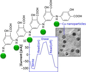 In-situ formation of polymer stabilized copper nanoparticles