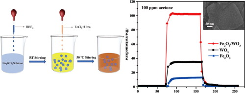 Synthesis of Fe2O3/WO3 nanocomposites with enhanced sensing