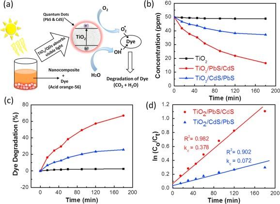 Multiple energy applications of quantum-dot sensitized TiO2