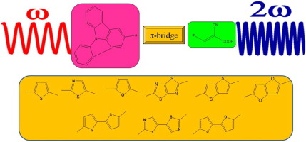 Quantum chemical designing of indolo[3,2,1-jk]carbazole-based dyes