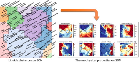 Data analysis of multi-dimensional thermophysical properties of