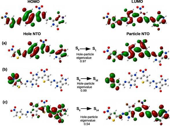 Strategical designing of diketopyrrolopyrrole-thiophene based donor