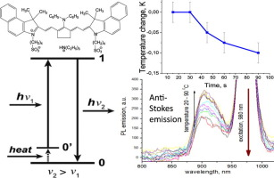Phonon Assisted Anti Stokes Luminescence Of Tricarbocyanine Near