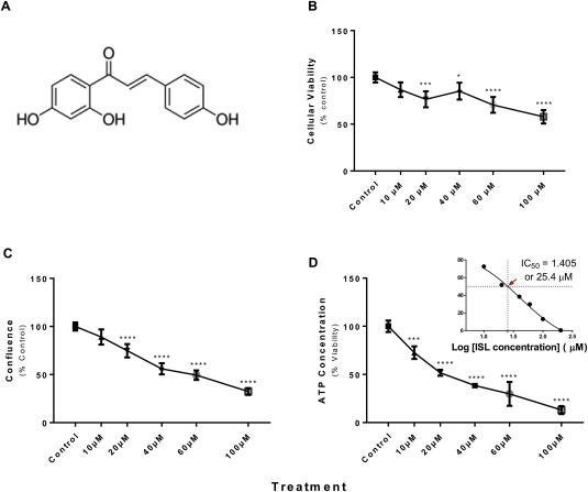 Anti-proliferative and cytotoxic activities of the flavonoid