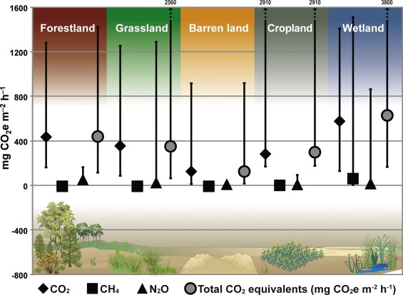 Greenhouse gas emissions from soils—A review - ScienceDirect