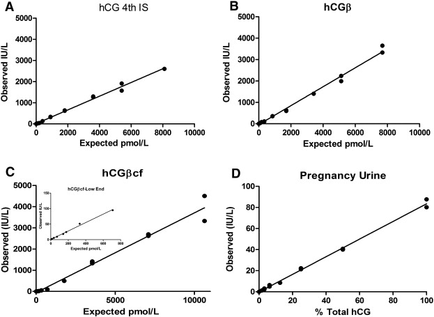 Analytical and clinical validation of the Immulite 1000 hCG assay
