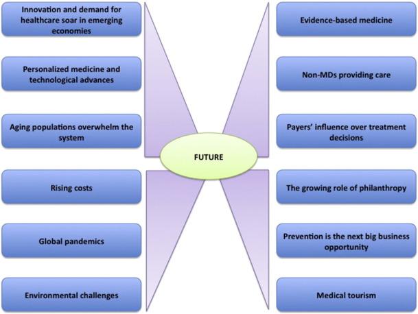 The future of laboratory medicine — A 2014 perspective - ScienceDirect