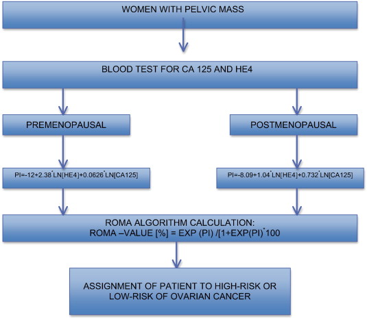 Roma An Algorithm For Ovarian Cancer Sciencedirect