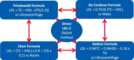 Comparison Of Equations For The Calculation Of Ldl Cholesterol In