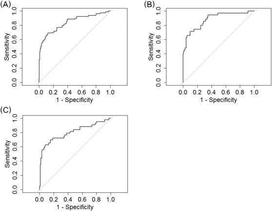 Risk assessment for neonatal RDS/TTN using gestational age