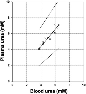 A simple dried blood spot-method for in vivo measurement of