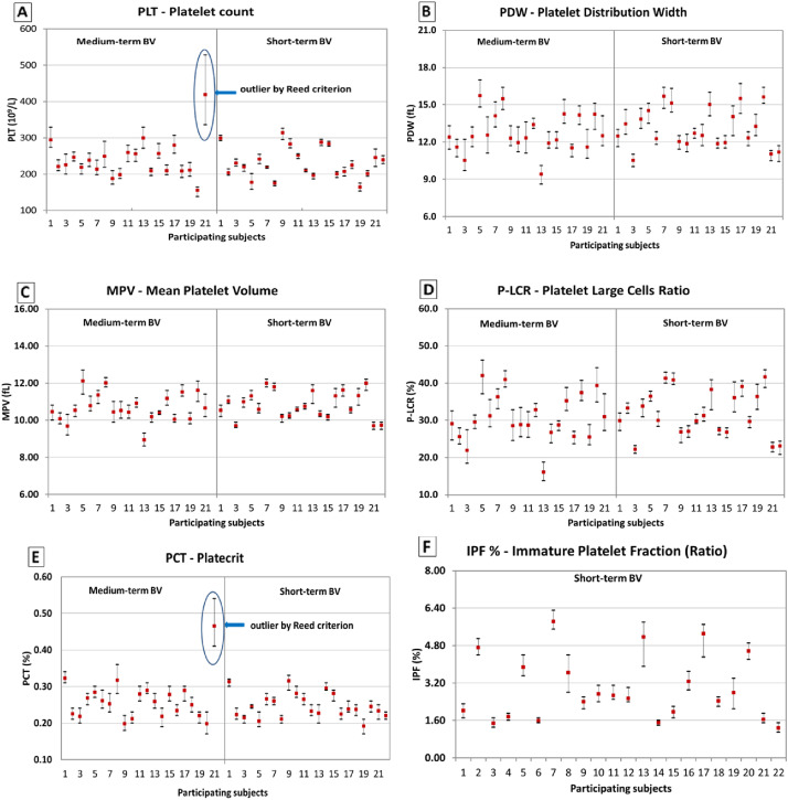 Biological variation of platelet parameters determined by the Sysmex