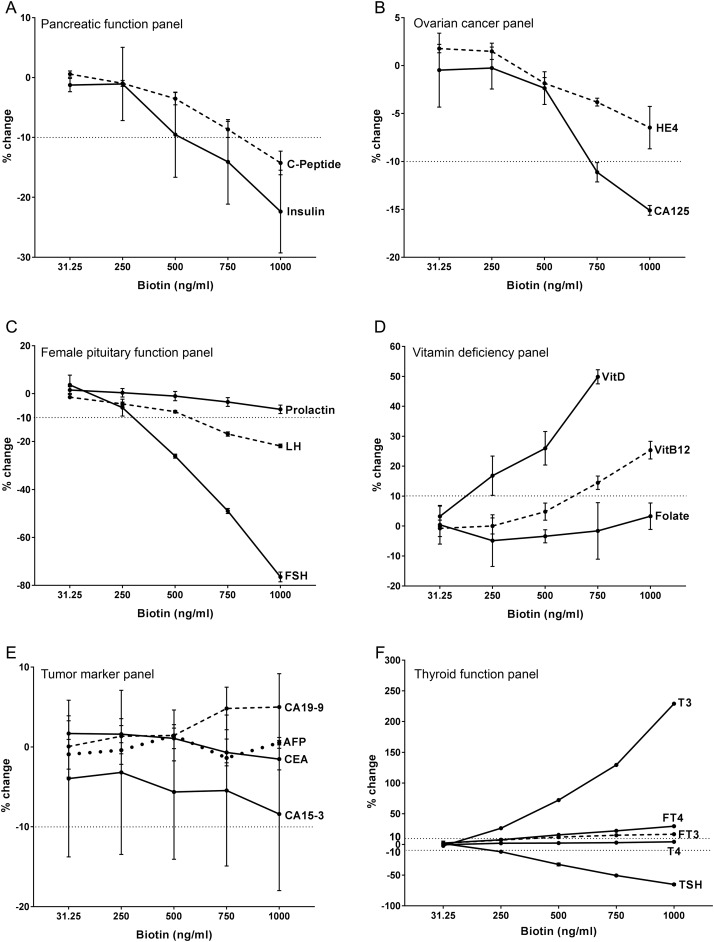 Comprehensive assessment of biotin interference in
