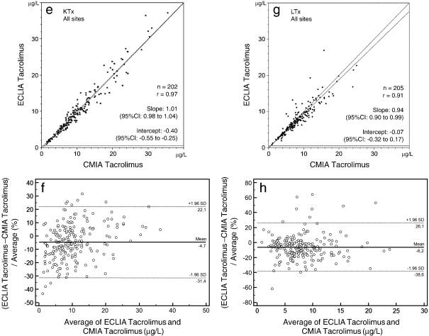 Multi-center analytical evaluation of a novel automated tacrolimus