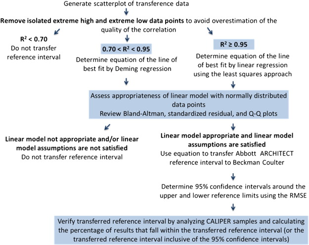 CLSI-based transference of the CALIPER database of pediatric