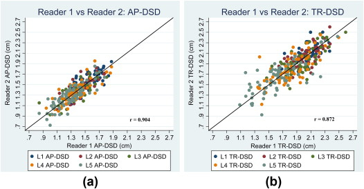 Standardization and validation of a novel and simple method to