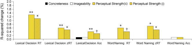 Strength of perceptual experience predicts word processing