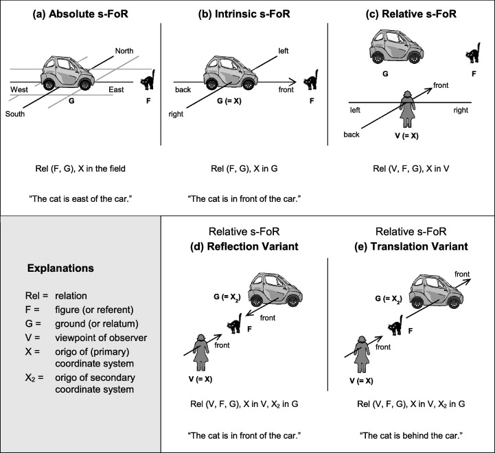Mapping spatial frames of reference onto time: A review of ...