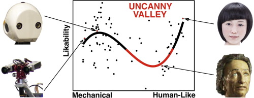 Uncanny Valley For Abstract Art