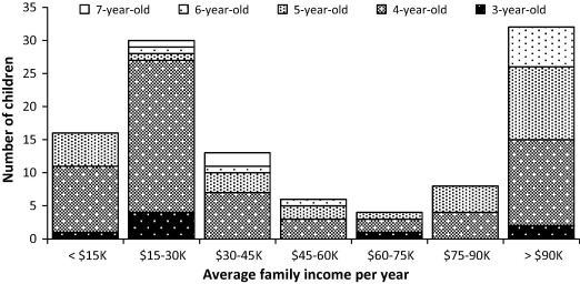 Exploring socioeconomic differences in syntactic development through a histogram of the average annual family income in thousands of dollars and ccuart Gallery