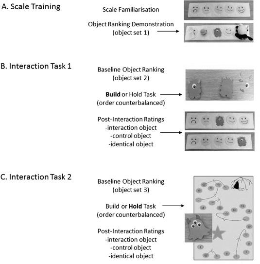 Materiales utilizados en los estudios 1a y 1b