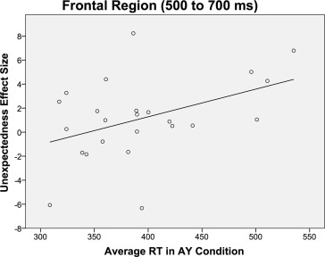 Cognitive control ability mediates prediction costs in