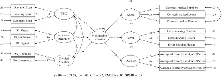 Multitasking behavior and its related constructs: Executive