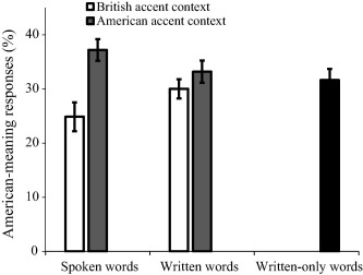 Accent modulates access to word meaning: Evidence for a speaker