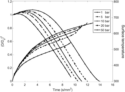 High Pressure Vaporization Modeling Of Multi Component Petroleum