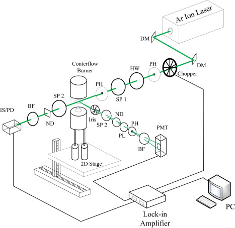 Effect Of Strain Rate On Sooting Limits In Counterflow Diffusion