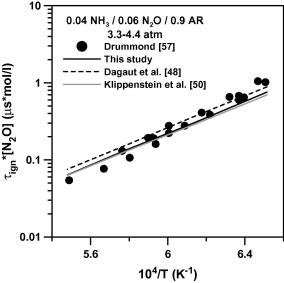 Experimental and modeling study on the high-temperature