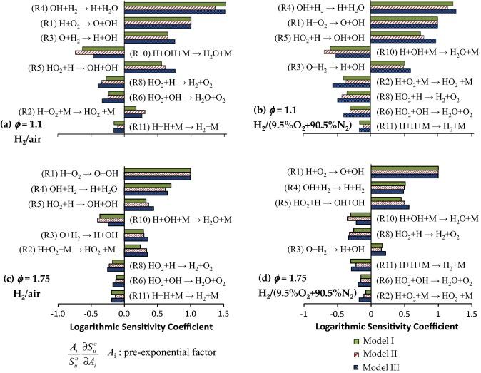 Studies of premixed and non-premixed hydrogen flames - ScienceDirect