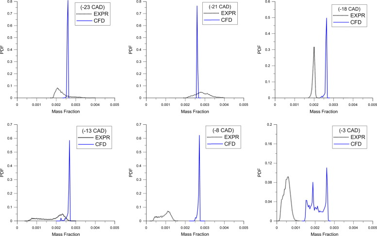 Analysis of in-cylinder H2O2 and HO2 distributions in an
