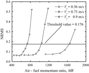 Dynamic sensing of blowout in turbulent CNG inverse jet